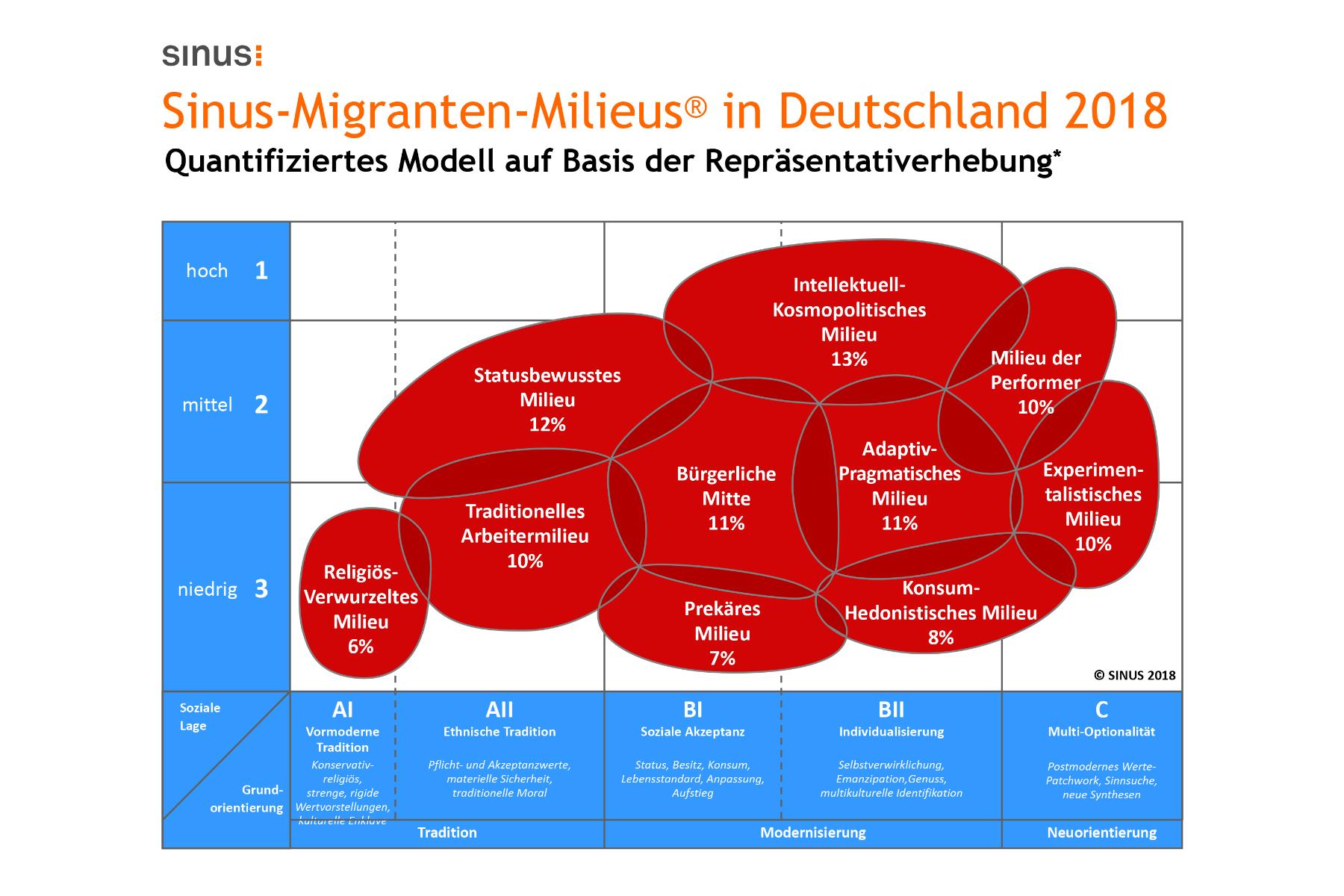 Die neuen Sinus-Migrantenmilieus 2017/2018 – Grundorientierung, Identität und Integration