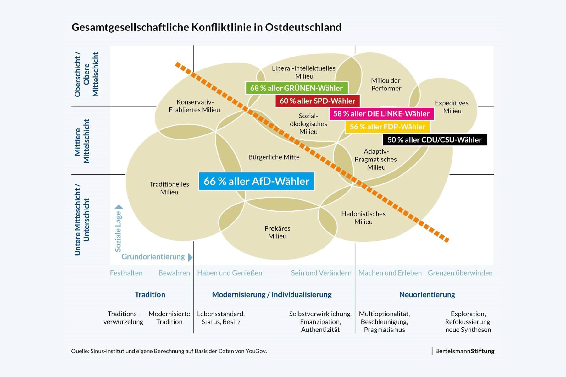 Landtagswahlen 2019: Warum wählt der Osten so anders?