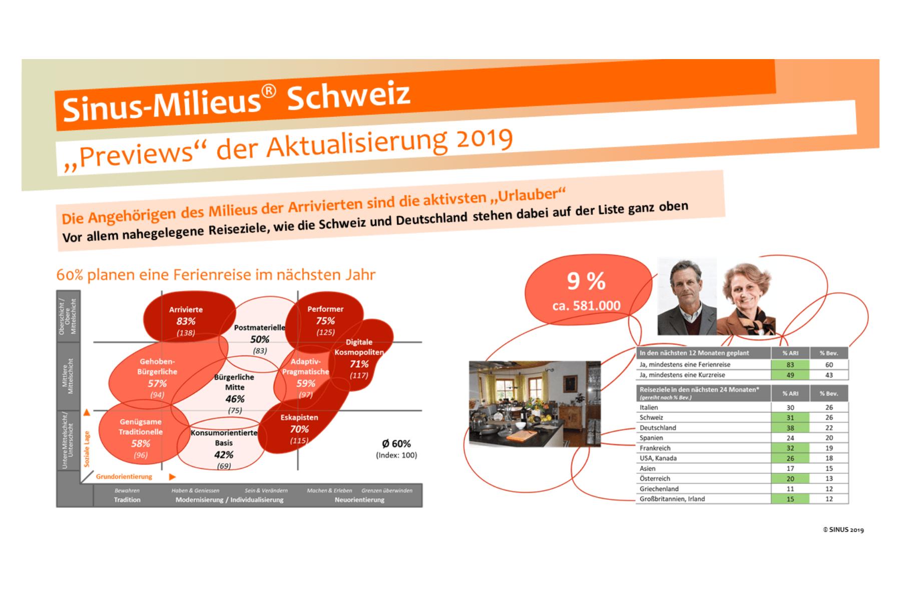 """Neues Infopaket """"Sinus-Milieus Schweiz 2019"""""""