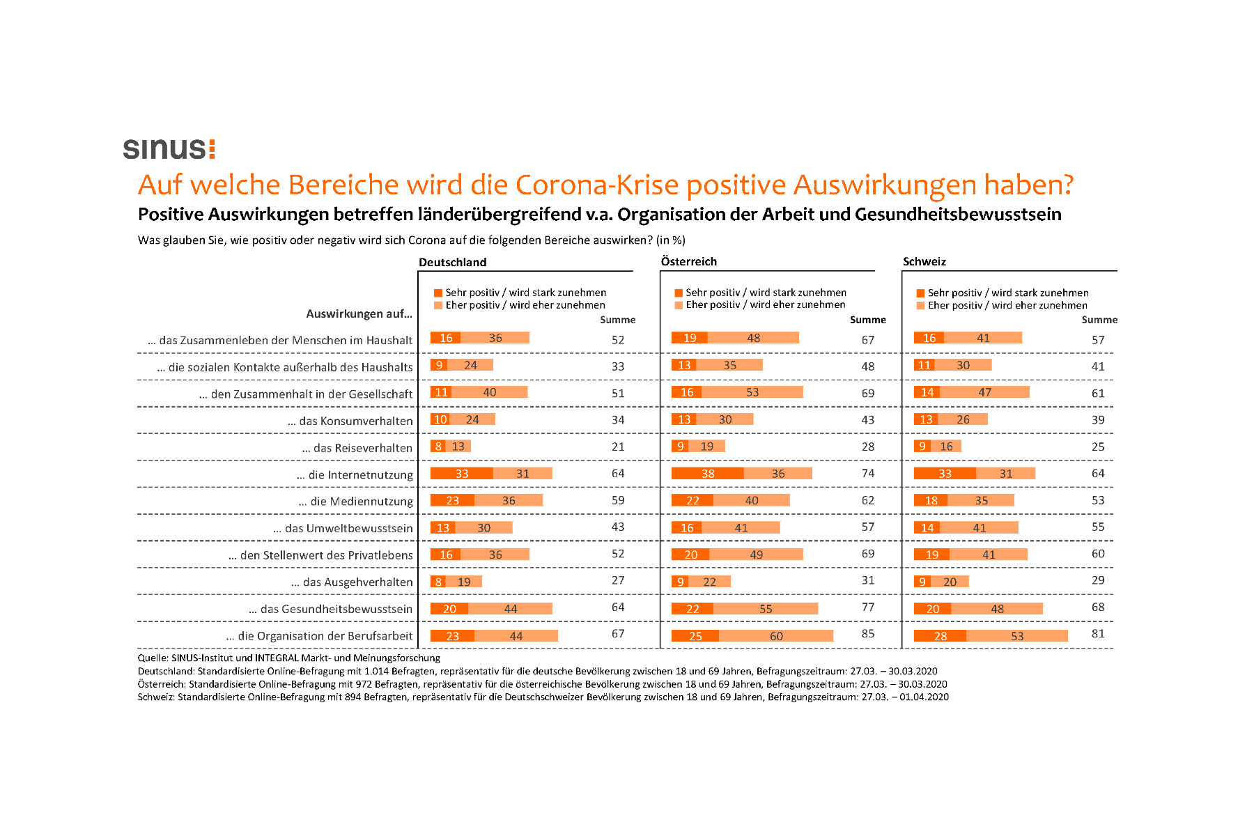 Corona-Umfrage: Große Sorgen in Deutschland, Österreich und Schweiz