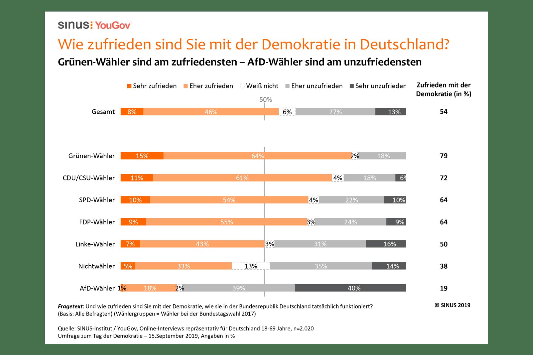 Grafik – Die Hälfte der Deutschen sieht die Demokratie in Gefahr