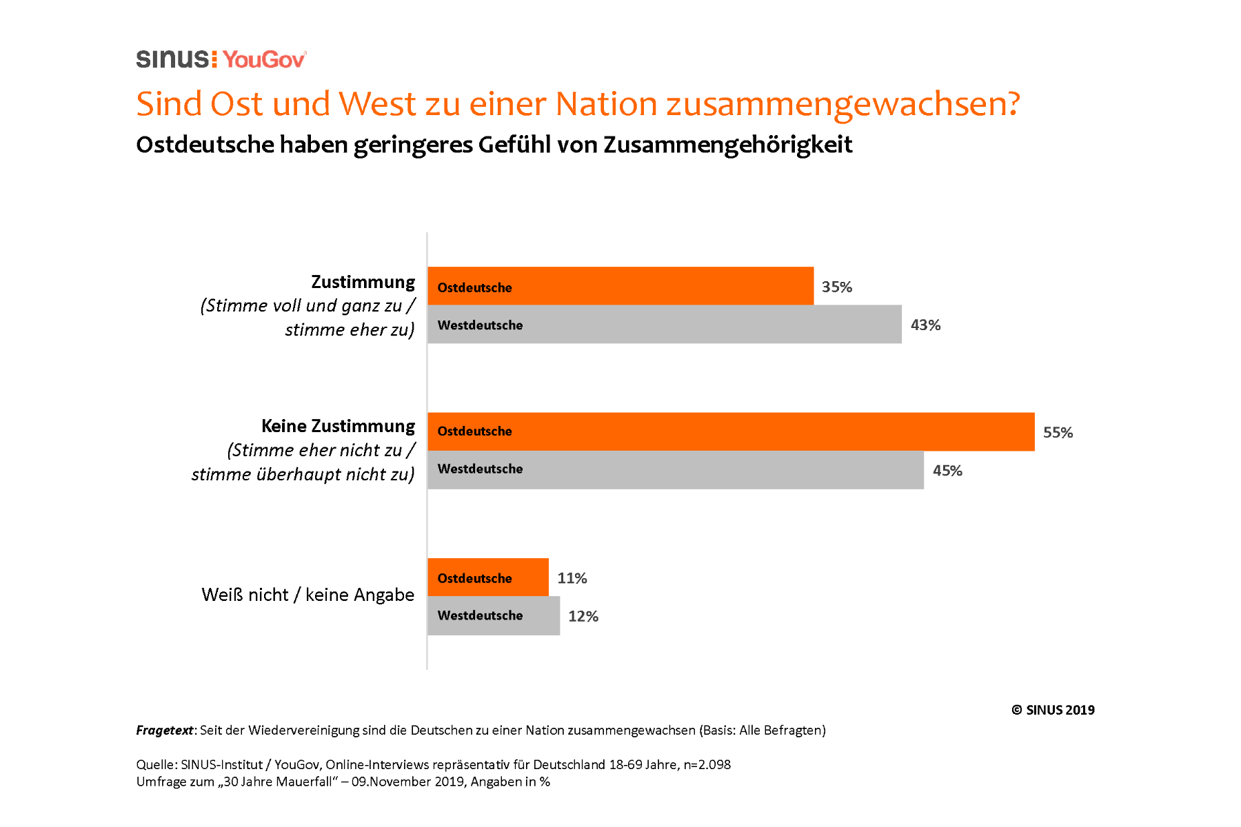 Deutsche bewerten Mauerfall und Wiedervereinigung positiv – Große Ost-West-Unterschiede