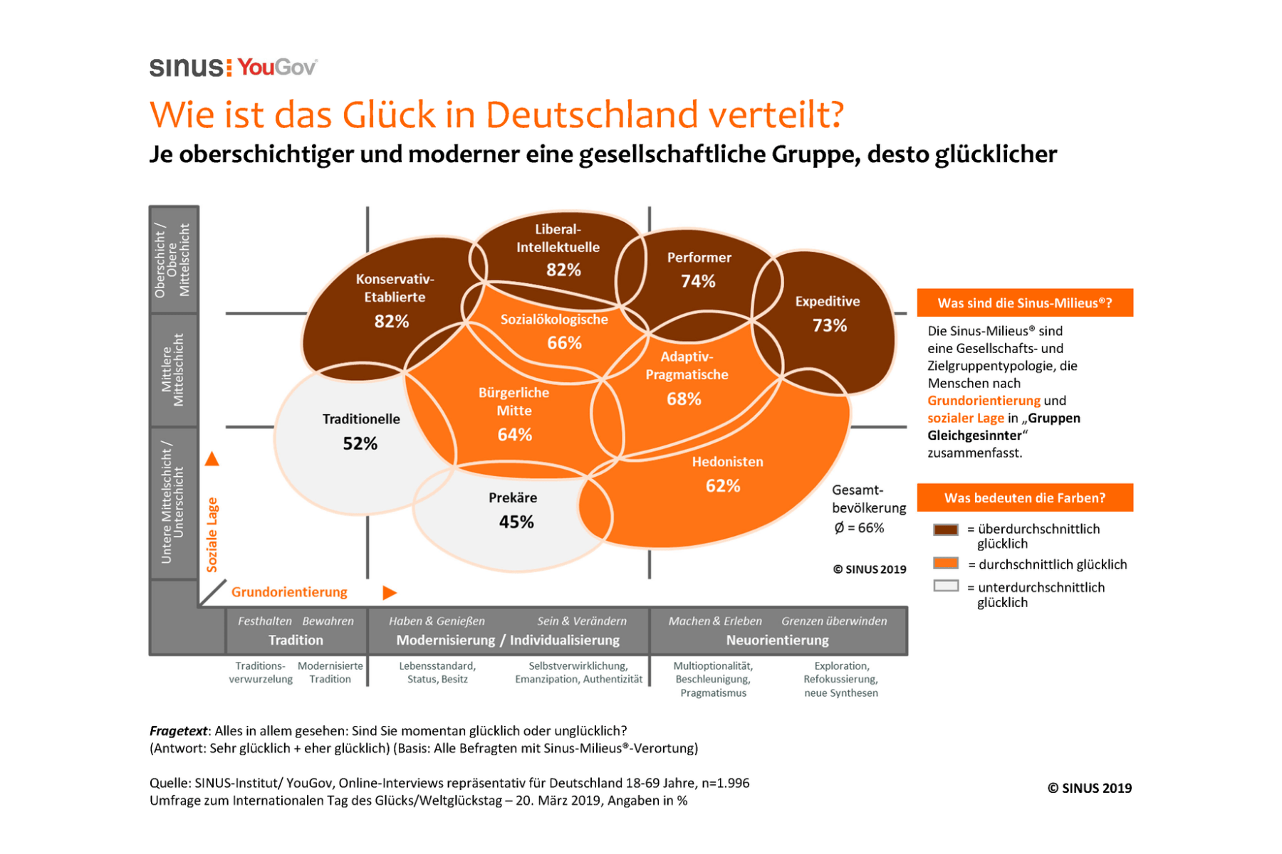 Glücks-Studie: Deutsche sind glücklich und optimistisch