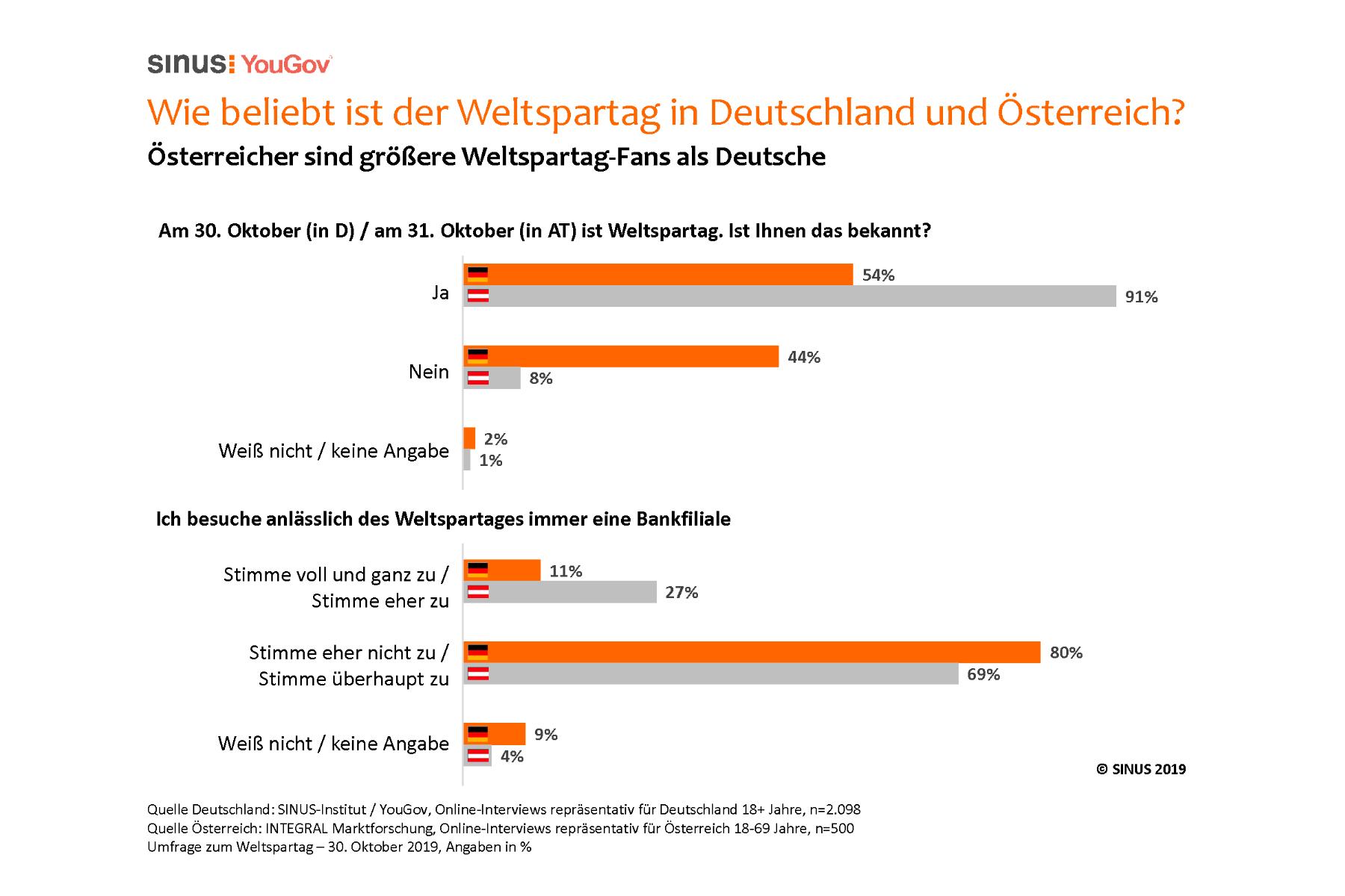 Spar-Umfrage: Deutschland in Weltspartags-Nostalgie