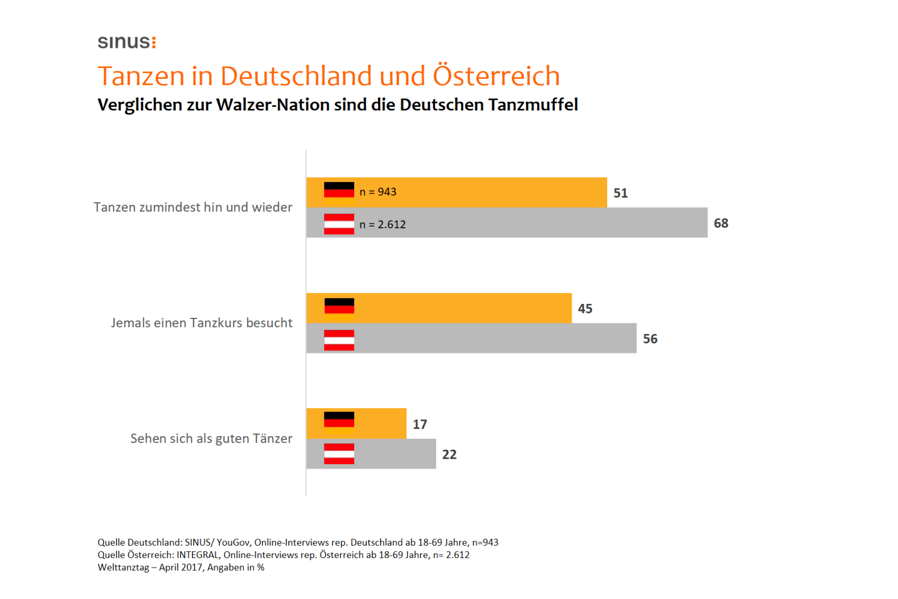 Die Hälfte der Deutschen tanzt – Disco-Tänze am beliebtesten