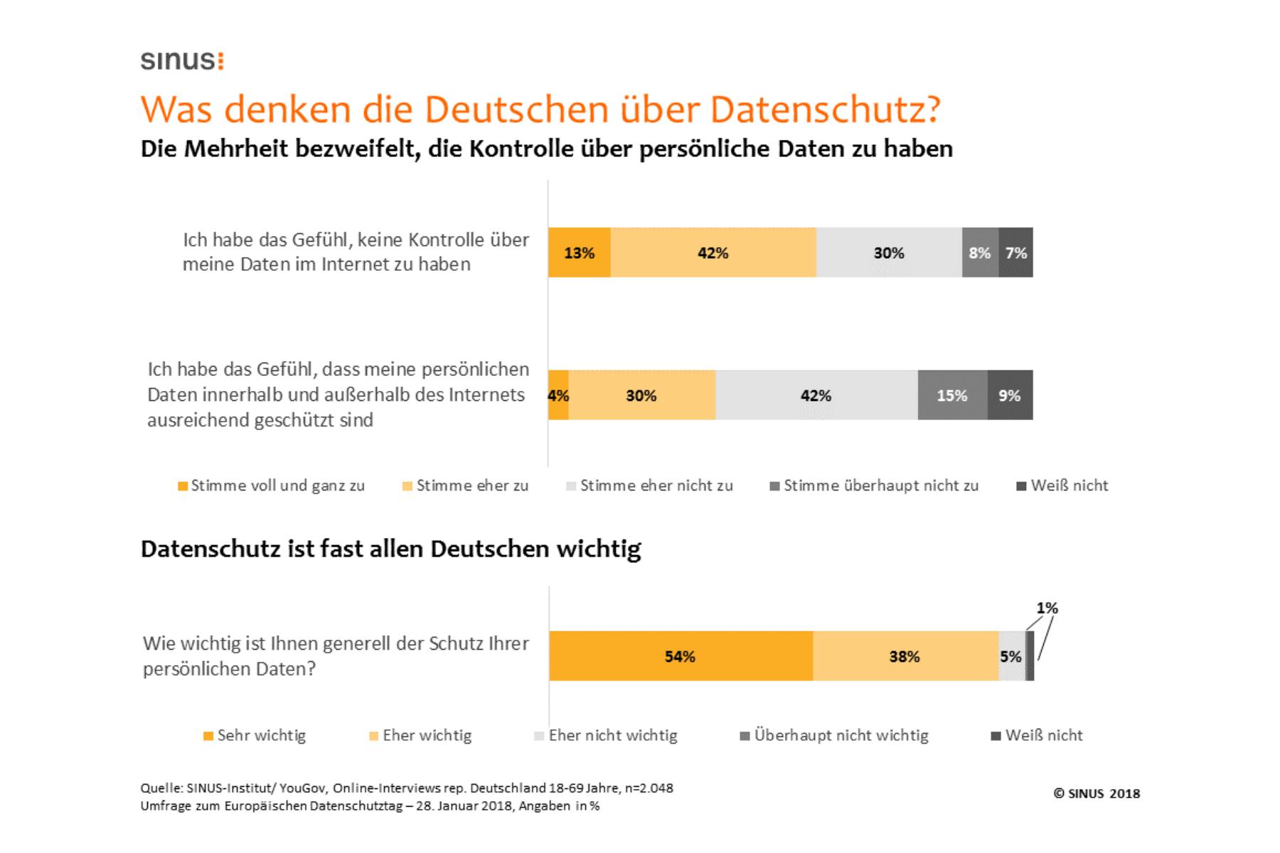 Studie zu Datenschutz: Mehrheit der Deutschen zweifelt an Datensicherheit