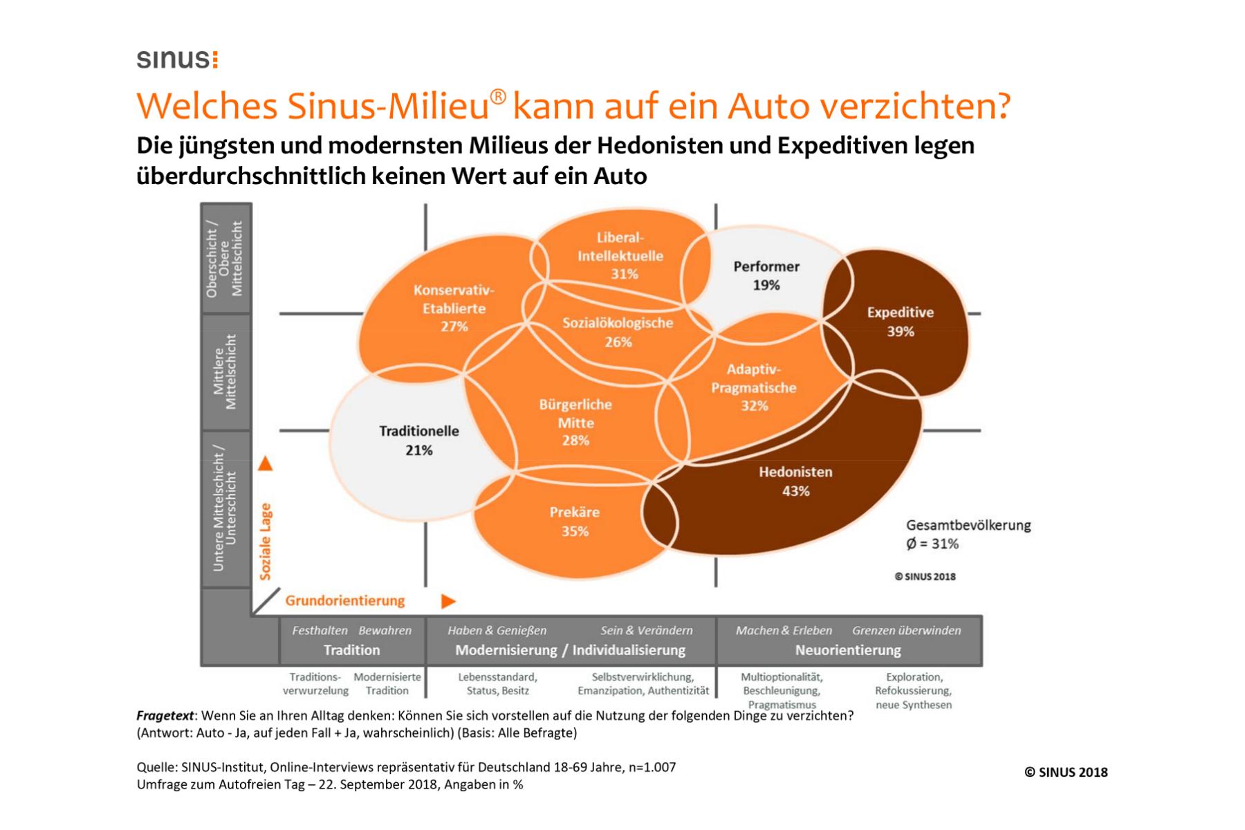 Studie: Smartphones sind den Deutschen wichtiger als Autos