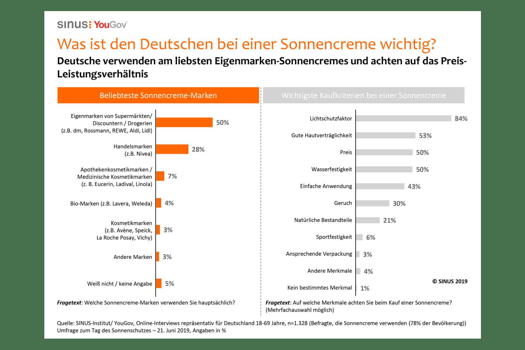 Grafik – Sonnenschutz-Studie