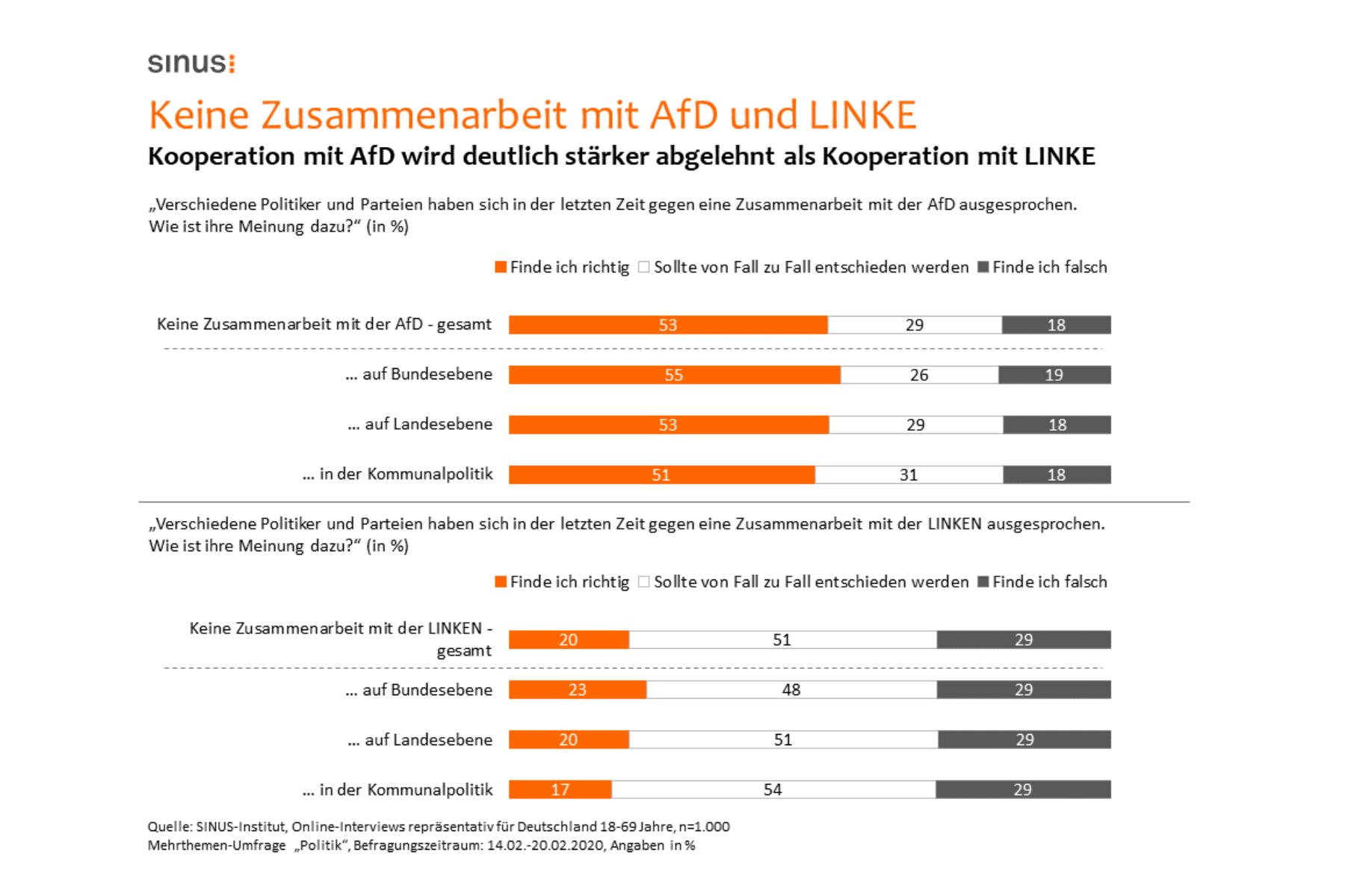 Studie: Zusammenarbeit mit AfD wird deutlich stärker abgelehnt als Zusammenarbeit mit Linke