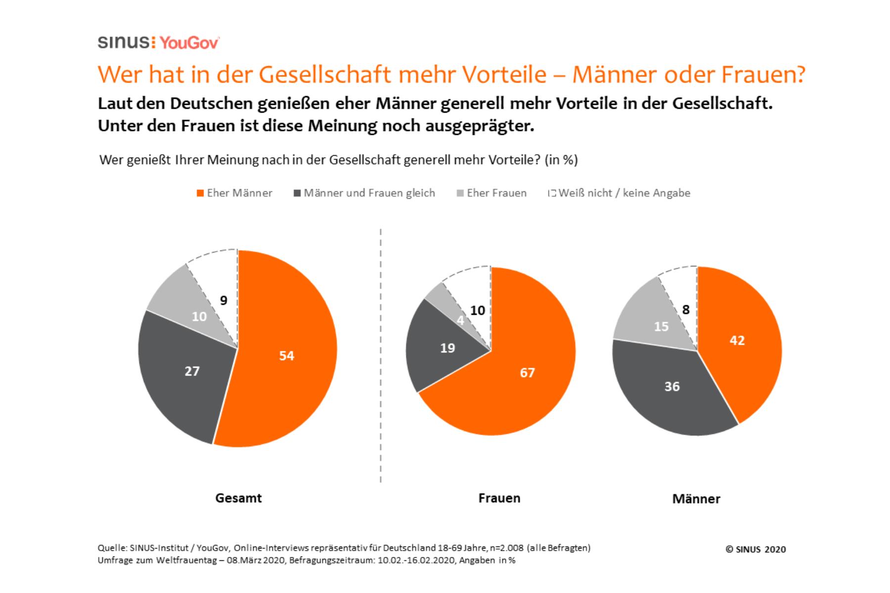 Umfrage: Frauen sehen Gleichberechtigung deutlich weniger verwirklicht als Männer