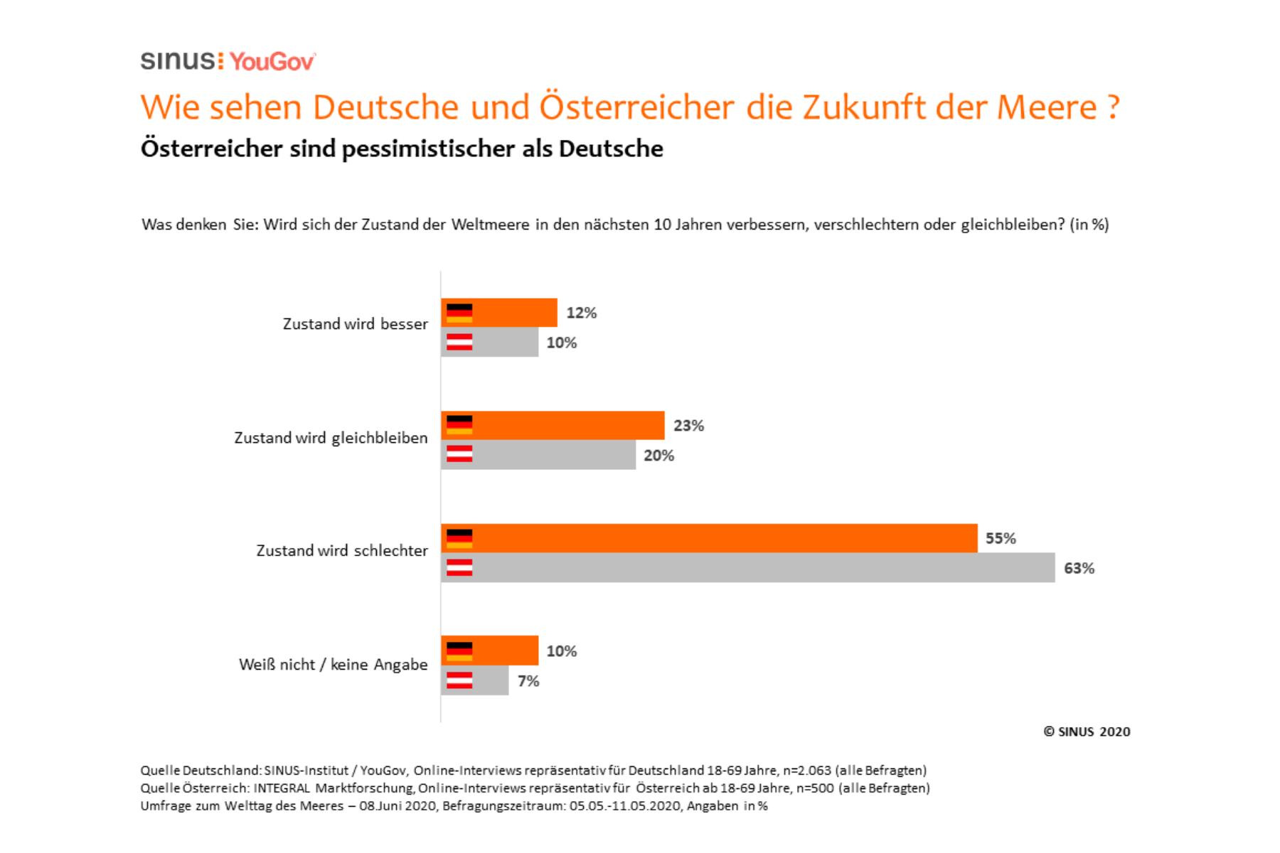 Meeres-Umfrage: Deutsche machen sich Sorgen um den Zustand der Weltmeere – auch während der Corona-Krise