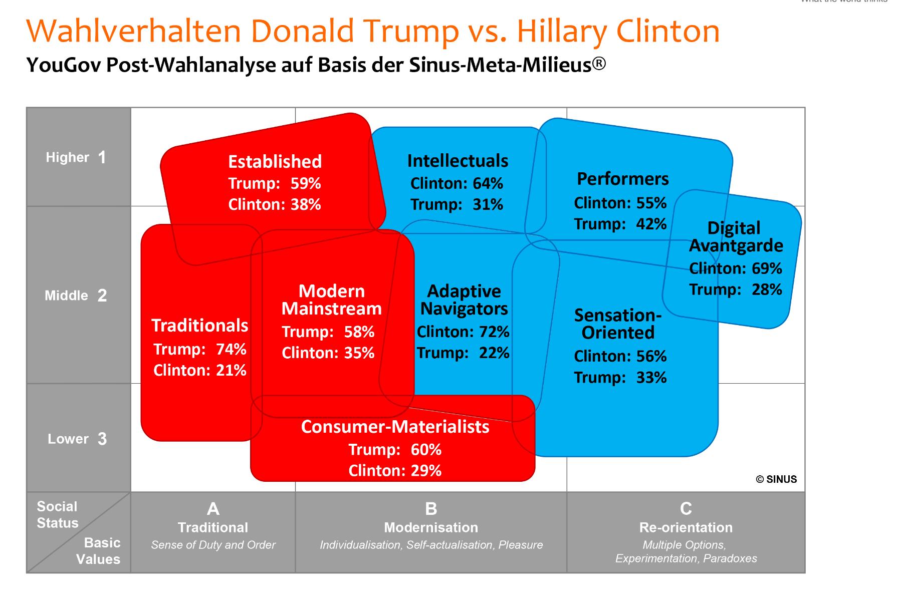 Studie zur US-Wahl 2016: Etablierte  Oberschicht und Modernisierungsverlierer stimmten für Trump
