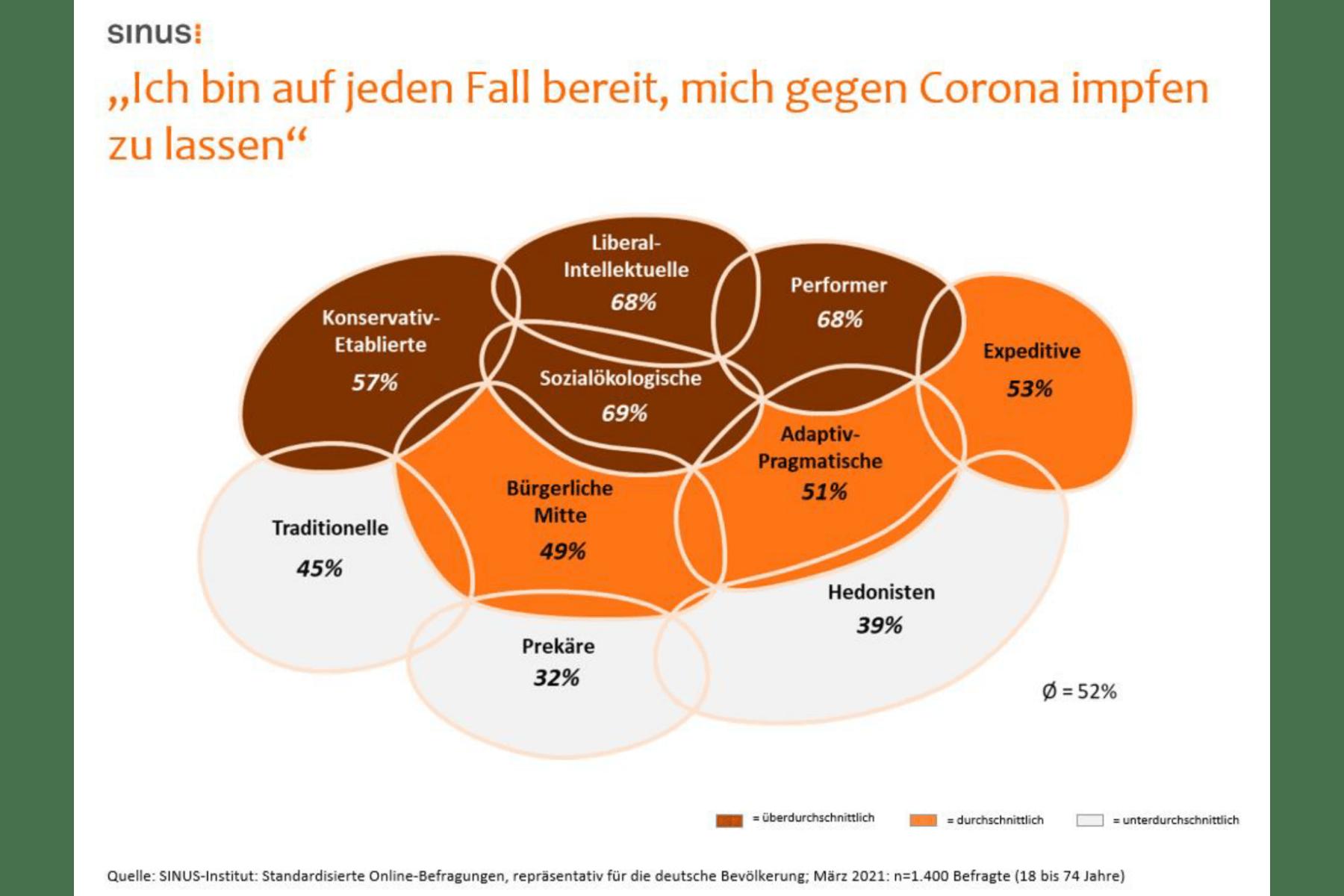 Grafik Corona Impfbereitschaft